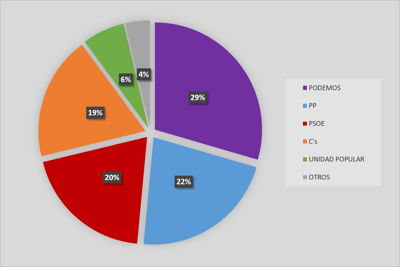 Resultados de las elecciones al Congreso en Villa de Vallecas
