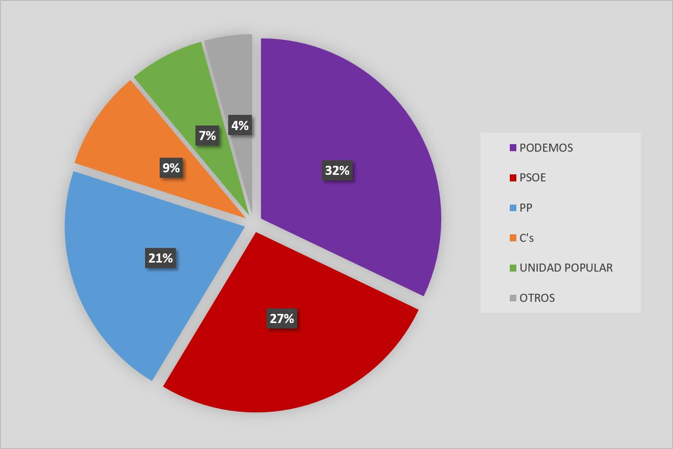 Resultados de las elecciones al Senado en Puente de Vallecas