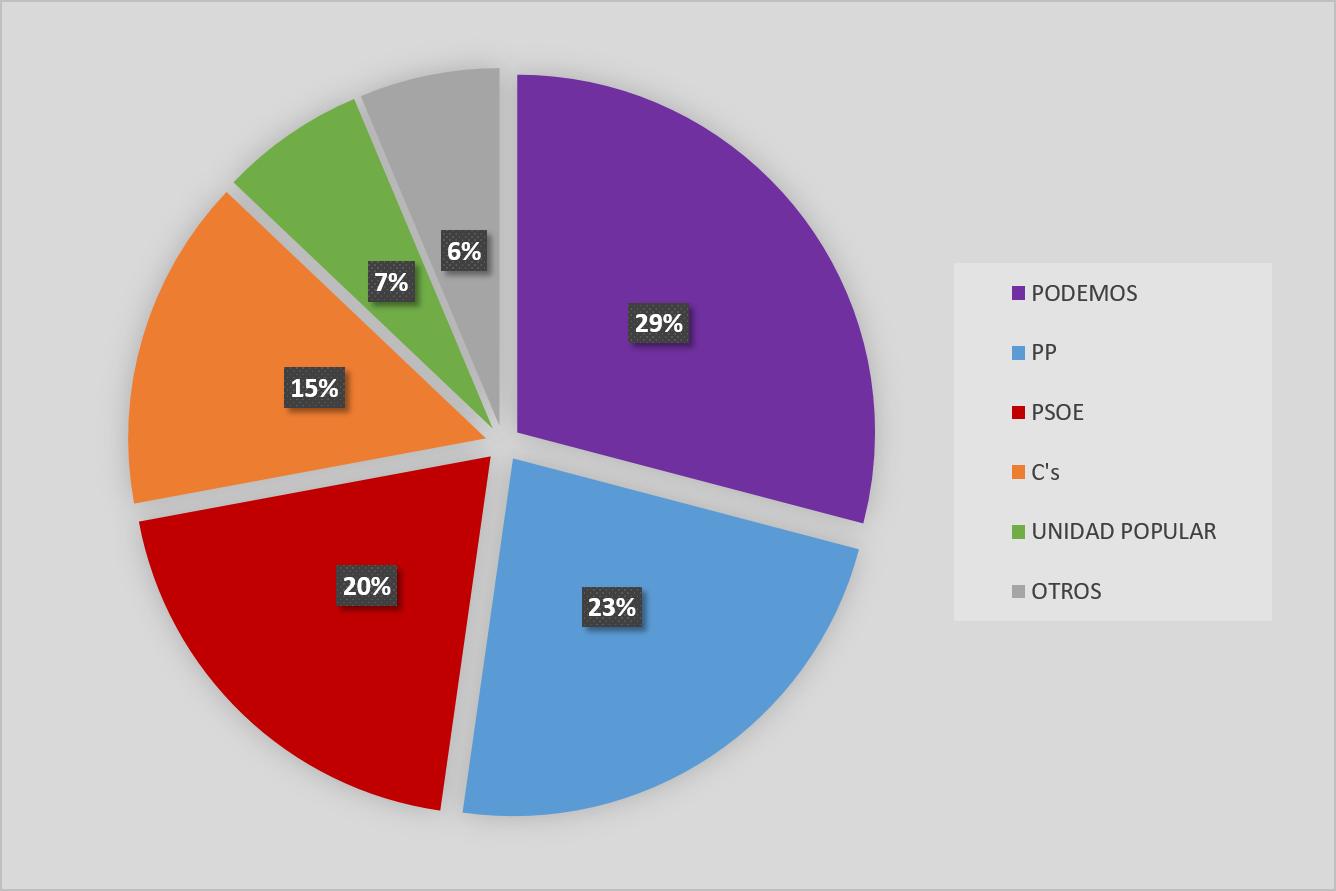 Resultados de las elecciones al Senado en Villa de Vallecas