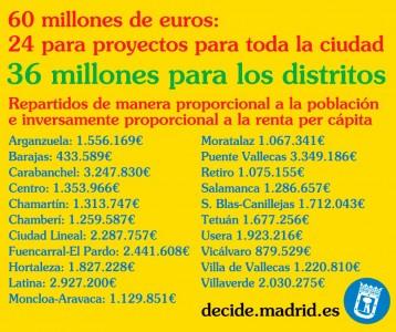 La inversión, por distritos (Foto: Ayto. de Madrid)